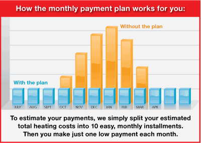 Monthly payment plan chart